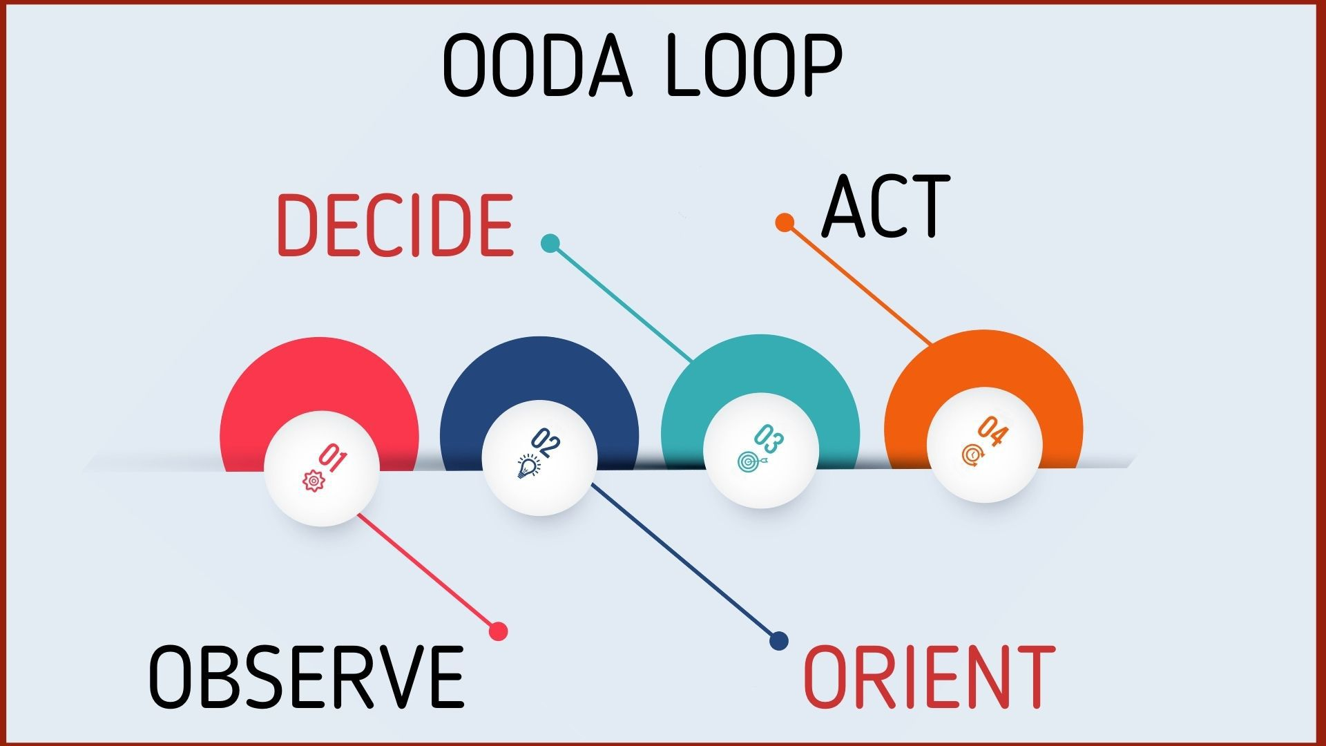 OODA Loops - Meaning and Steps   Marketing91